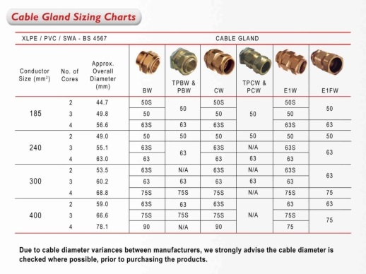 Cable Gland Sizing Charts Swa